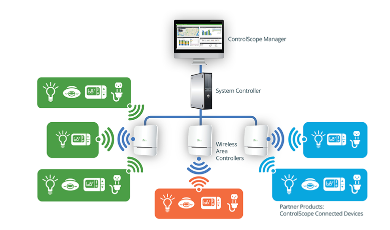 Worldwide Energy Partners with Daintree Wireless Controls